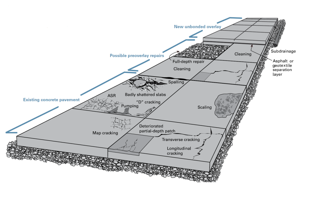"Source: ""Guide to Concrete Overlays: Sustainable Solutions for Resurfacing and Rehabilitating Existing Pavements"" (www.cptechcenter.org)"